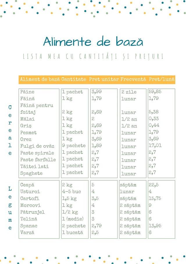 Alimente de bază cu cantități și prețuri pe o lună